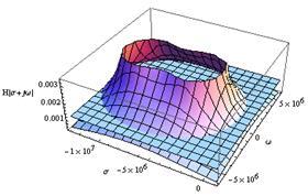 Intersección del plano de ganancia 1/850 del divisor y su superficie de respuesta en frecuencia H2(s)