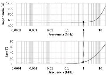 Gráfica de respuesta en frecuencia del resistor de amortiguamiento