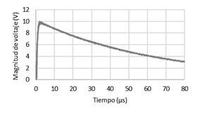Señal de salida para la evaluación de la capacidad de aislamiento del resistor: impulso de 10 kV