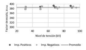 Gráfico de factor de escala rama #1 vs. nivel de tensión