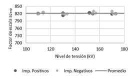 Gráfico de factor de escala rama #2 vs. nivel de tensión