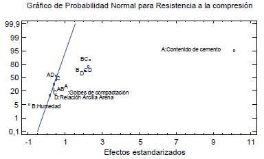 Gráfico de probabilidad Normal para la variable respuesta (Resistencia a la compresión)