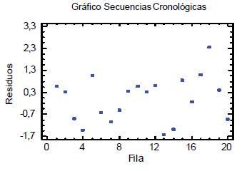 Gráfico de secuencias cronológicas para los residuos del experimento de tamizado