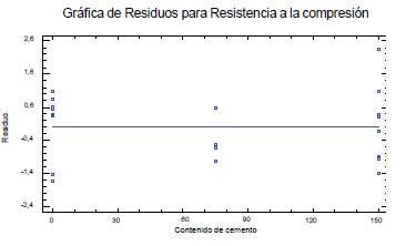 Gráfico de residuos para la Resistencia a la compresión en el experimento de tamizado