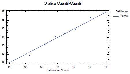 Gráfico de distribución Normal para los residuos del experimento factorial