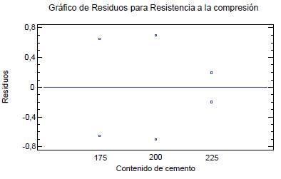 Gráfico de residuos para la Resistencia a la compresión en el experimento factorial