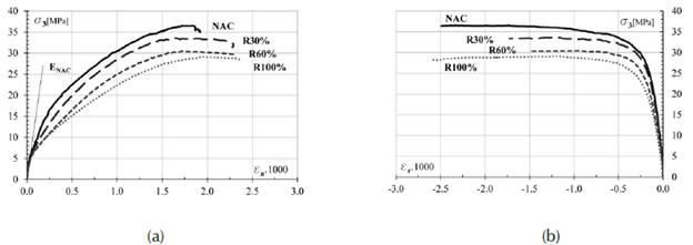 Resultados de compresión uniaxial en RAC: curvas medias completas de (a) tensión σ3 vs. deformación axial sa; (b) tensión σ3 vs. deformación radial sr