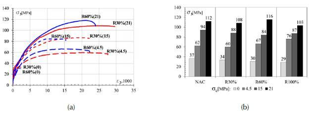 Resultados de compresión triaxial en RAC: (a) curvas medias completas de tensión σ3 vs. deformación axial sa para R30 % y R60 %; (b) evolución de tensión pico σ3 según el confinamiento σ aplicado