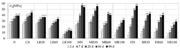 Variación temporal de la resistencia a compresión uniaxial