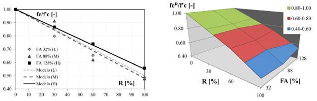 Evolución de la resistencia a compresión uniaxial fc para distintos porcentajes de FA y R