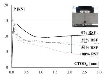 Resultados de ensayos a flexión en cuatro puntos: curvas de carga vertical P vs. CTODm