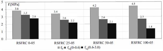 Parámetros característicos medios del ensayo a flexión en cuatro puntos: resistencia a la primera fisuración, flf, y resistencias equivalentes posfisuración, feq(0-0.6) y feq(0.6-3.0)