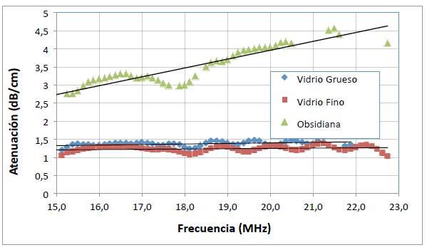 Atenuación de ondas longitudinales en función de la frecuencia