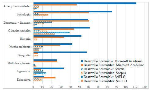 Comparativo por disciplina de desarrollo sustentable y desarrollo sostenible entre 1990 y 2017