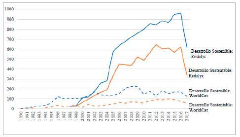 Relación de los términos desarrollo sustentable y desarrollo sostenible por título entre 1998 al 2017