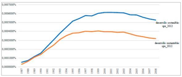 Gráfica asociada con el término sustainable development dentro de los corpus lingüístico inglés y español entre 1987 y 2008