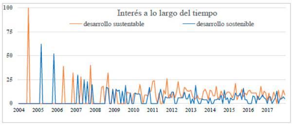 Gráfica asociada con los términos sustainable development en inglés y español