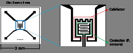 Esquemadel sensor propuesto. En la ampliación de la parte central del sensor se puede observar el detalle del diseño.