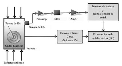 Equipo de EA. Adquisición y procesamiento de datos