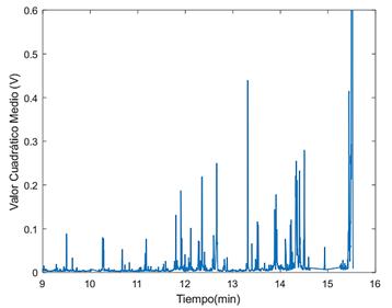 Valor cuadrático de cada hit en función del tiempo del ensayo