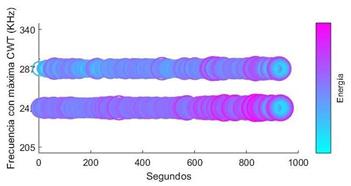 Frecuencias características luego de filtrar en base a la frecuencia esquina