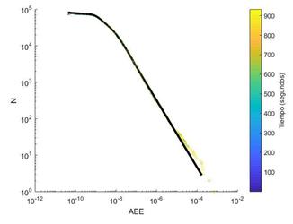N vs. AEE. Ajuste por cuadrados mínimos