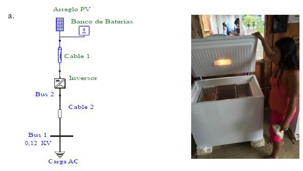 a. Diagrama unifilar de la escuela. b. Unidad componente del sistema de refrigeración