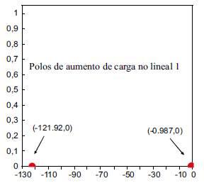 Valores propios del aumento carga no lineal caso 1