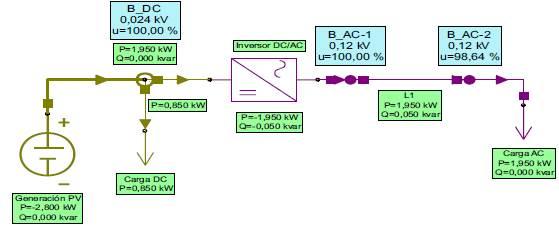 Arquitectura y simulación de flujo de carga del caso 2 en Neplan