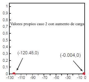 Valores propios del caso 2 con carga inductiva