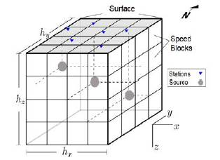 Spatial limits of the model formed by one cube split into blocks L with N sources and M stations.