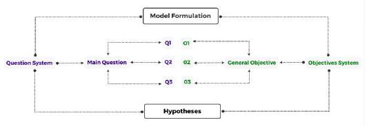 Formulation of the model.