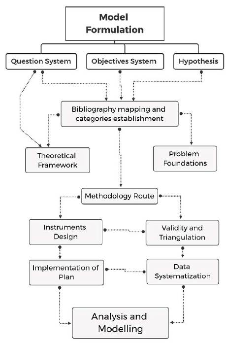 Guided Model for Research Training.