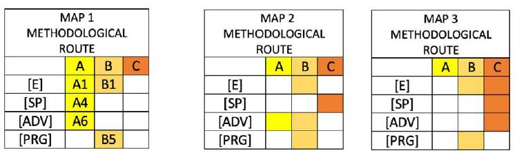 Methodological routes.