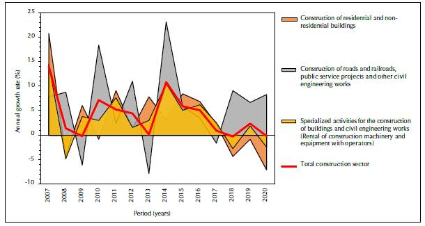Annual variations of construction and its subsectors