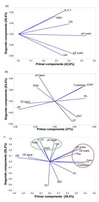 Análisis de componentes principales (ACP) de los diferentes parámetros fisicoquímicos