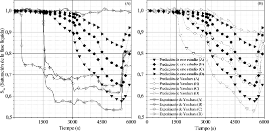 Comparación entre el presente trabajo y predicciones de Yasuhara, Okamura y Kochi para Sw