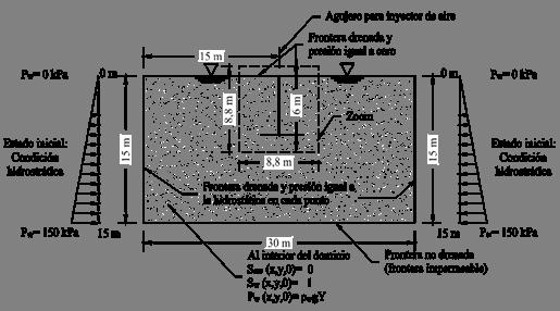 Modelo usado para el análisis paramétrico