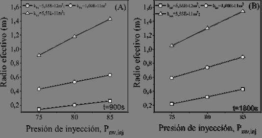 Radio efectivo para los suelos en la tabla 2S  nw  = 0,1 y P  nw,inj  de 70 a 85 kPa