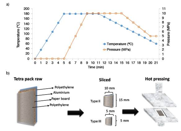 (a) Pressure, temperature, and time during the sheets manufacturing. (b) Details about the mold and the slices used during the manufacturing.