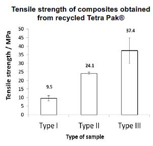 Results of tensile tests.