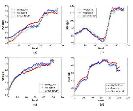 Evaluation of the spectral performance: (Row 1) Ground-truth and recovered spectral signatures on the Pavia data set. (Row 2) Ground-truth and recovered spectral signatures on the Moffett data set.