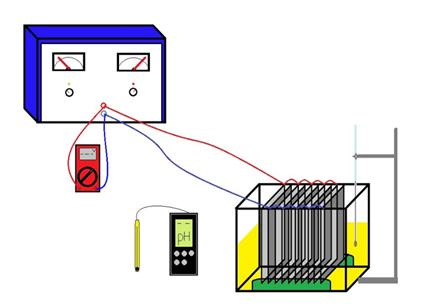 Electrocoagulation equipment