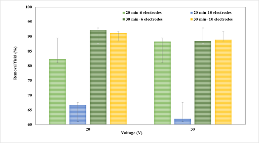 Effect of the number of electrodes, contact time, and voltage variation on the efficiency of Cr(VI) removal