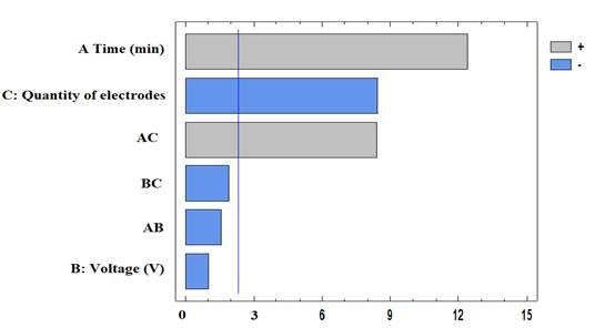 Standardized Pareto chart for Cr(VI) removal efficiency