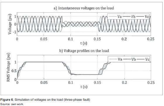 Simulation of Voltage Sag Characteristics in Power Systems