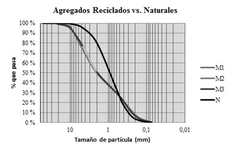 Curva granulométrica de los agregados reciclados respecto a los naturales