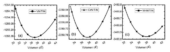 Energía total en función del volumen para las multicapas (a) VN/TiN, (b) CrN/TiN y (c) MnN/TiN. Los puntos son los valores calculados y la curva continua es el ajuste a Murnaghan