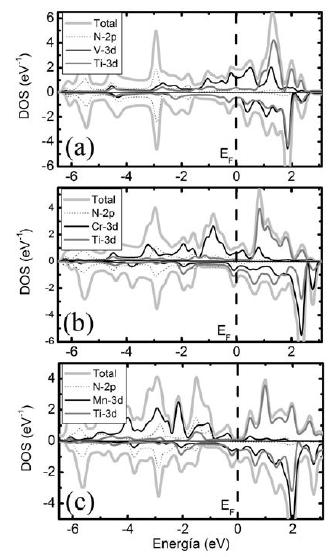 Densidad de estado total y parcial de las multicapas. a) VN/TiN; b) CrN/TiN, y c) MnN/TiN