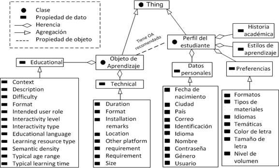 Modelo Ontológico del SMA
